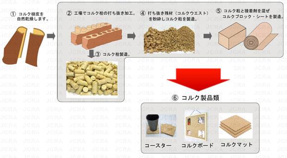 圧搾コルクの製造方法