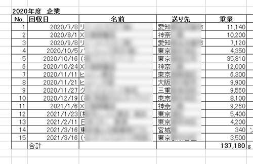 1年間のコルク栓回収表